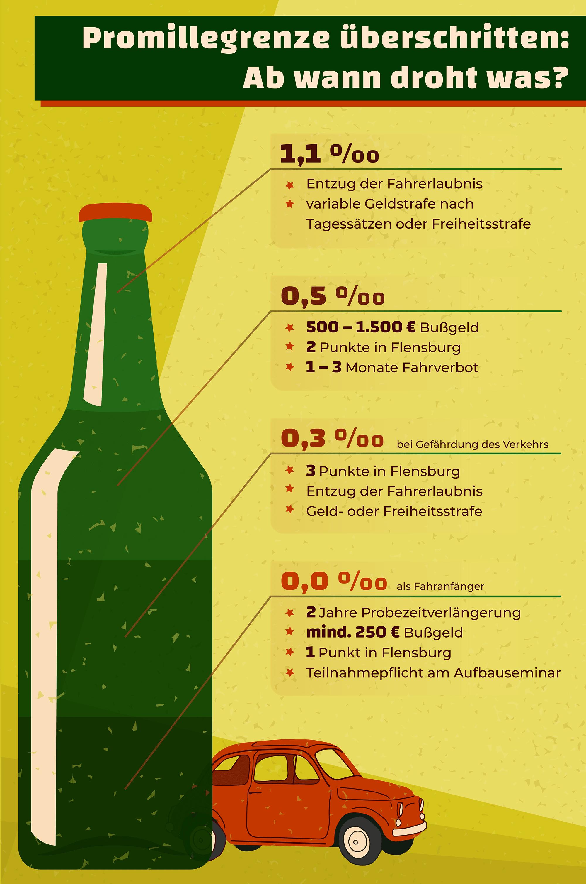 Ist der Alkoholkonsum am Steuer erlaubt oder verboten?