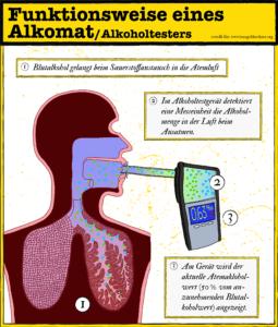Wie funktioniert der Atem-Alkoholtest?