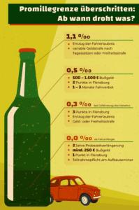 Für den Alkoholtest ist die Promillegrenze in Deutschland relevant.