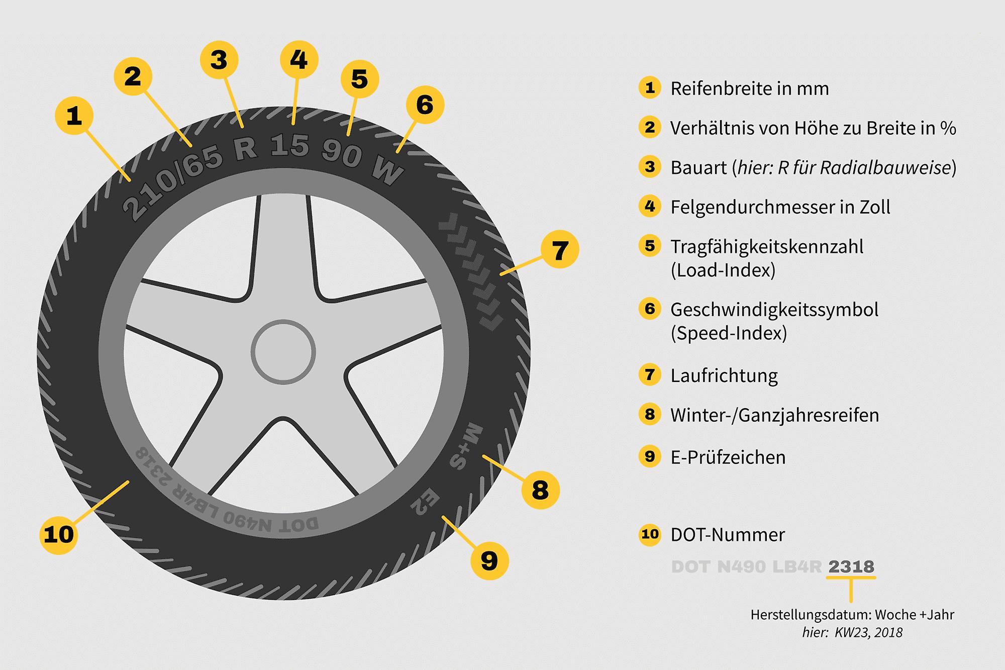 Geschwindigkeitsindex Der Reifen Bußgeldkatalog 2019
