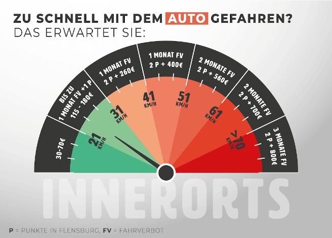 Bußgeld-Tacho: Was droht bei einer Geschwindigkeitsüberschreitung mit dem Auto innerorts?