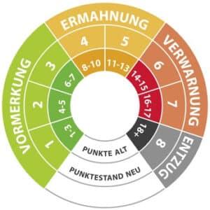 Verkehrspunkte in Flensburg: Diese Konsequenzen drohen.